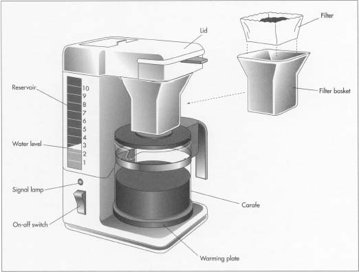 Coffee maker replacement parts How to make coffee with a coffee maker