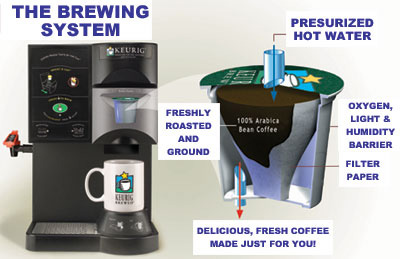keurig-brewer